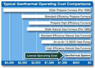 Geothermal Cost Comparison Chart